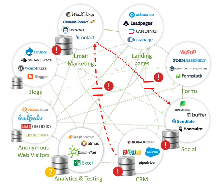 sharpspring included martech stack